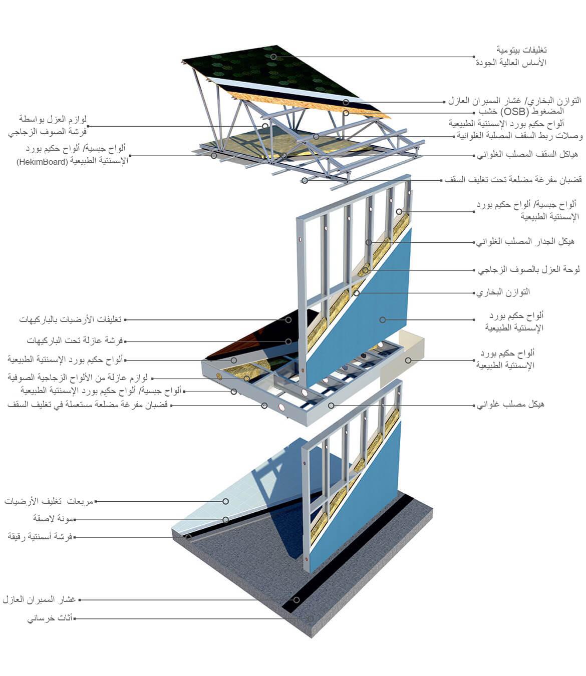 أنظمة الأبنية الفولاذية الخفيفة